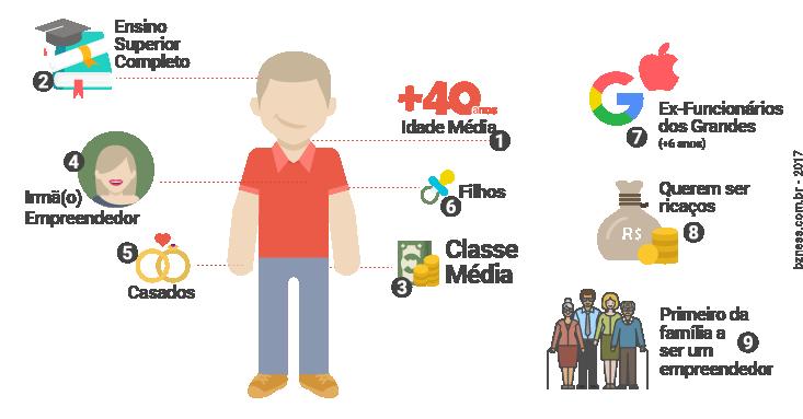 Anatomia de um Empreendedor