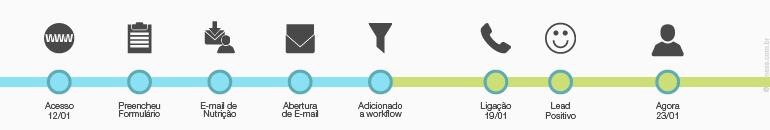 Automação de Marketing - Tendências E-Commerce 2017